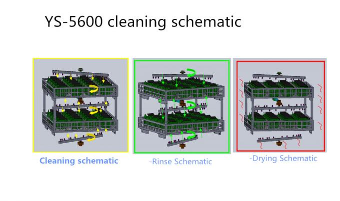 2 Layers SUS304 Stencil Pcb Cleaning Machine Strong Acid Resistance